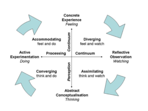 concrete experience feeling, experiential learning theory